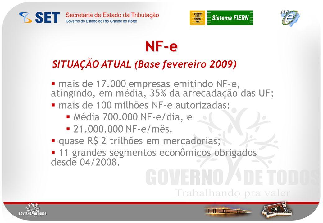 NF-e SITUAÇÃO ATUAL (Base fevereiro 2009) mais de 17.000 empresas emitindo NF-e, atingindo, em média, 35% da arrecadação das UF; mais de 100 milhões NF-e autorizadas: Média 700.000 NF-e/dia, e 21.000.000 NF-e/mês.
