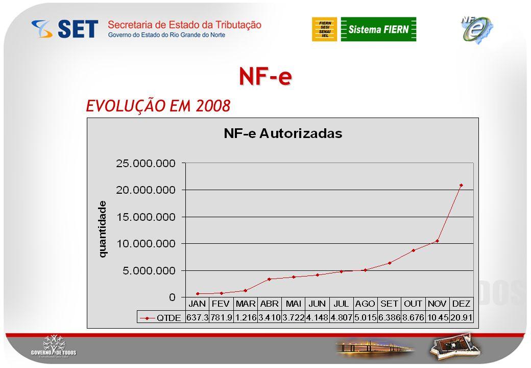 NF-e EVOLUÇÃO EM 2008