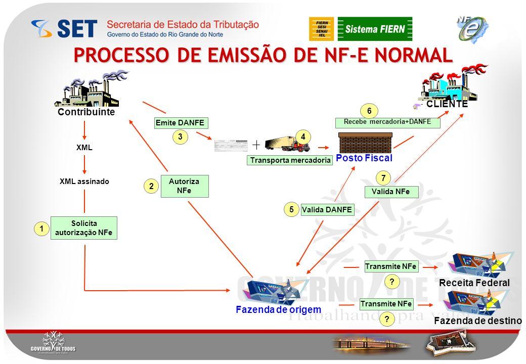 PROCESSO DE EMISSÃO DE NF-E NORMAL Autoriza NFe 2 XML XML assinado Fazenda de origem Solicita autorização NFe 1 Transporta mercadoria 4 Posto Fiscal Valida DANFE 5 CLIENTE Valida NFe 7 Fazenda de destino Transmite NFe .