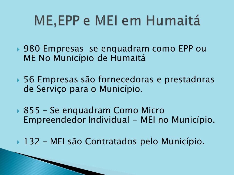 980 Empresas se enquadram como EPP ou ME No Município de Humaitá 56 Empresas são fornecedoras e prestadoras de Serviço para o Município. 855 – Se enqu