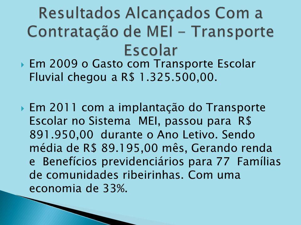 Em 2009 o Gasto com Transporte Escolar Fluvial chegou a R$ 1.325.500,00. Em 2011 com a implantação do Transporte Escolar no Sistema MEI, passou para R