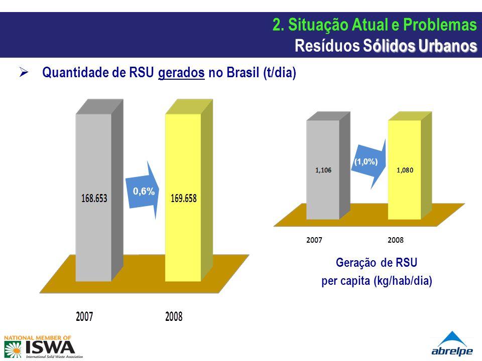 Quantidade de RSU gerados no Brasil (t/dia) 0,6% (1,0%) Geração de RSU per capita (kg/hab/dia) ólidos Urbanos 2. Situação Atual e Problemas Resíduos S