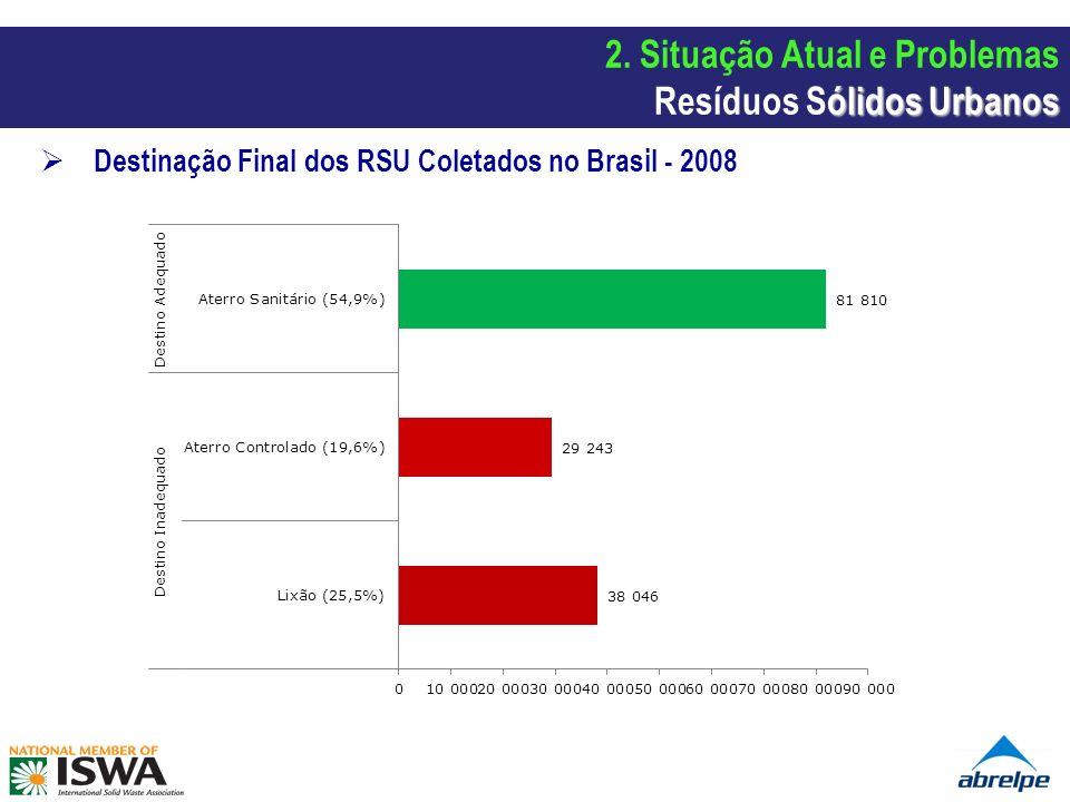 Destinação Final dos RSU Coletados no Brasil - 2008 ólidos Urbanos 2. Situação Atual e Problemas Resíduos Sólidos Urbanos