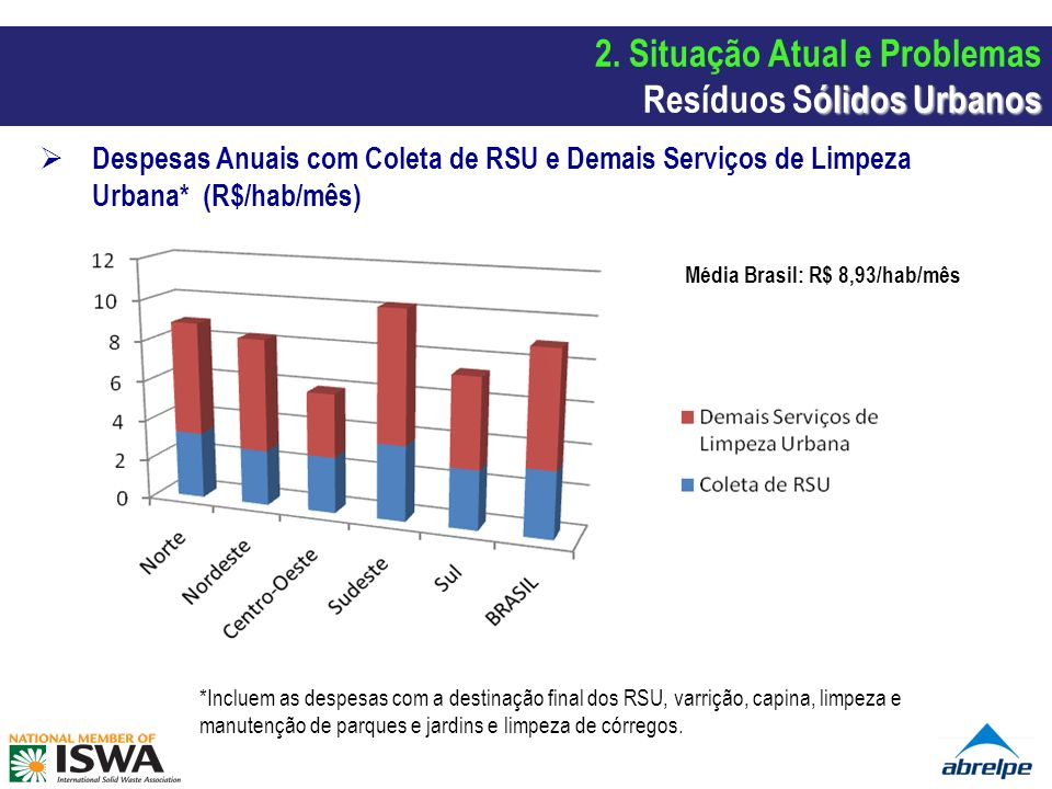 Despesas Anuais com Coleta de RSU e Demais Serviços de Limpeza Urbana* (R$/hab/mês) *Incluem as despesas com a destinação final dos RSU, varrição, cap