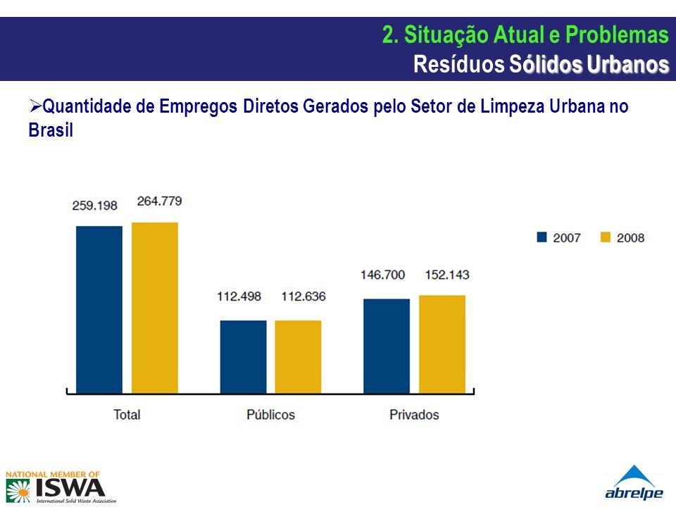 Quantidade de Empregos Diretos Gerados pelo Setor de Limpeza Urbana no Brasil ólidos Urbanos 2. Situação Atual e Problemas Resíduos Sólidos Urbanos