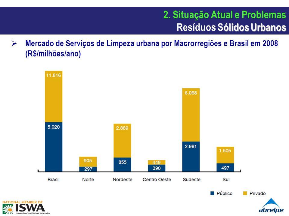 Mercado de Serviços de Limpeza urbana por Macrorregiões e Brasil em 2008 (R$/milhões/ano) ólidos Urbanos 2. Situação Atual e Problemas Resíduos Sólido
