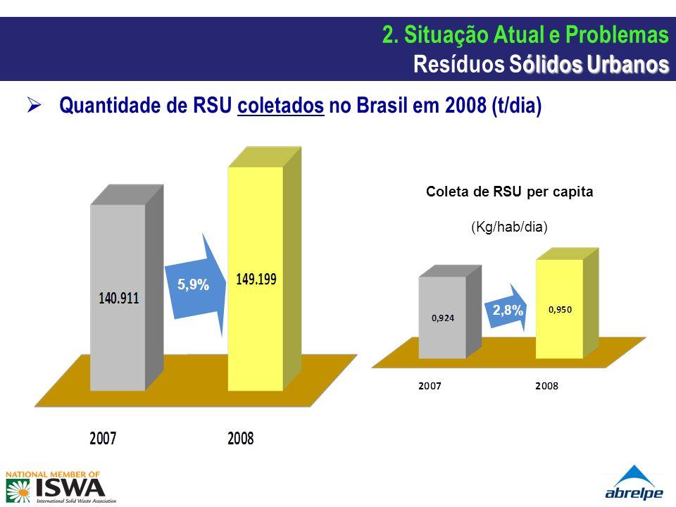 Quantidade de RSU coletados no Brasil em 2008 (t/dia) 5,9% Coleta de RSU per capita (Kg/hab/dia) 2,8% ólidos Urbanos 2. Situação Atual e Problemas Res