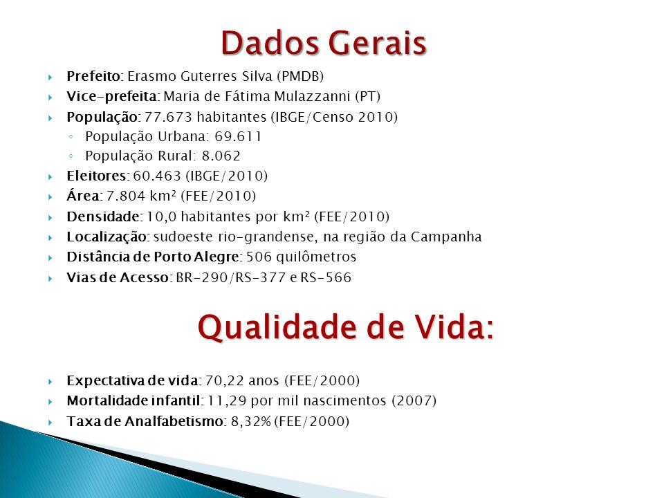 Prefeito: Erasmo Guterres Silva (PMDB) Vice-prefeita: Maria de Fátima Mulazzanni (PT) População: 77.673 habitantes (IBGE/Censo 2010) População Urbana: