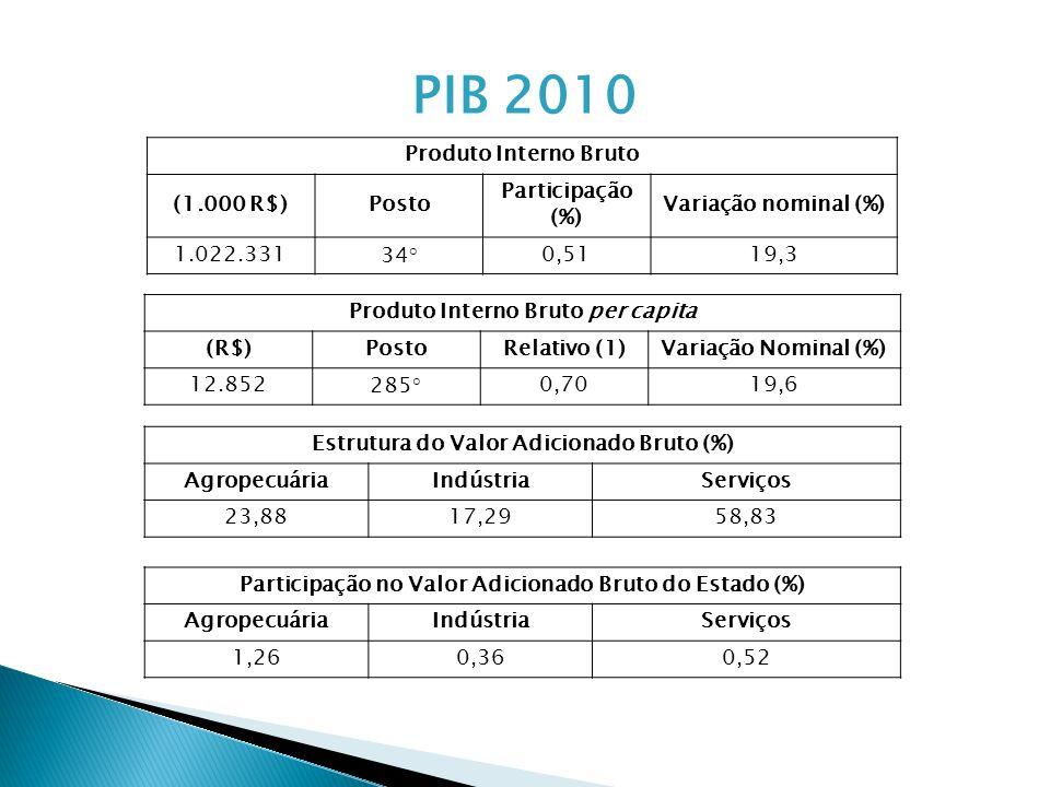 Produto Interno Bruto per capita (R$)PostoRelativo (1)Variação Nominal (%) 12.852285°0,7019,6 Produto Interno Bruto (1.000 R$)Posto Participação (%) V