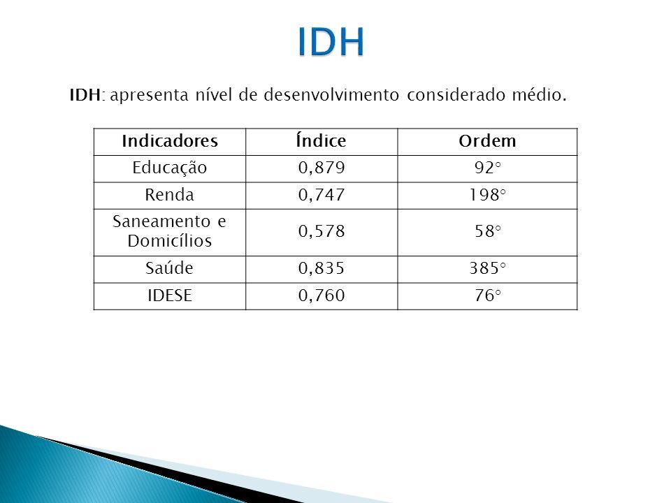 IDH: apresenta nível de desenvolvimento considerado médio. IndicadoresÍndiceOrdem Educação0,87992° Renda0,747198° Saneamento e Domicílios 0,57858° Saú