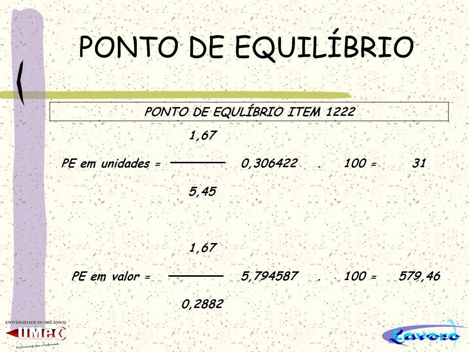PONTO DE EQUILÍBRIO PONTO DE EQULÍBRIO ITEM 1222 1,67 PE em unidades =0,306422.100 =31 5,45 1,67 PE em valor =5,794587.100 =579,46 0,2882