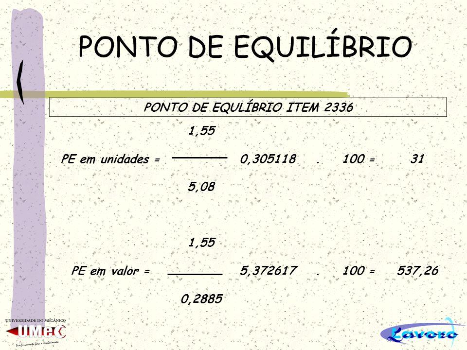 PONTO DE EQUILÍBRIO PONTO DE EQULÍBRIO ITEM 2336 1,55 PE em unidades =0,305118.100 =31 5,08 1,55 PE em valor =5,372617.100 =537,26 0,2885