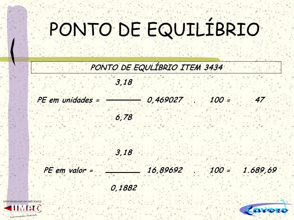 PONTO DE EQUILÍBRIO PONTO DE EQULÍBRIO ITEM 3434 3,18 PE em unidades =0,469027.100 =47 6,78 3,18 PE em valor =16,89692.100 =1.689,69 0,1882