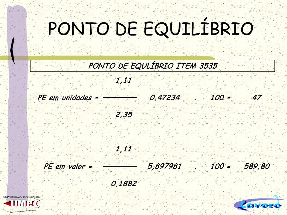 PONTO DE EQUILÍBRIO PONTO DE EQULÍBRIO ITEM 3535 1,11 PE em unidades =0,47234.100 =47 2,35 1,11 PE em valor =5,897981.100 =589,80 0,1882