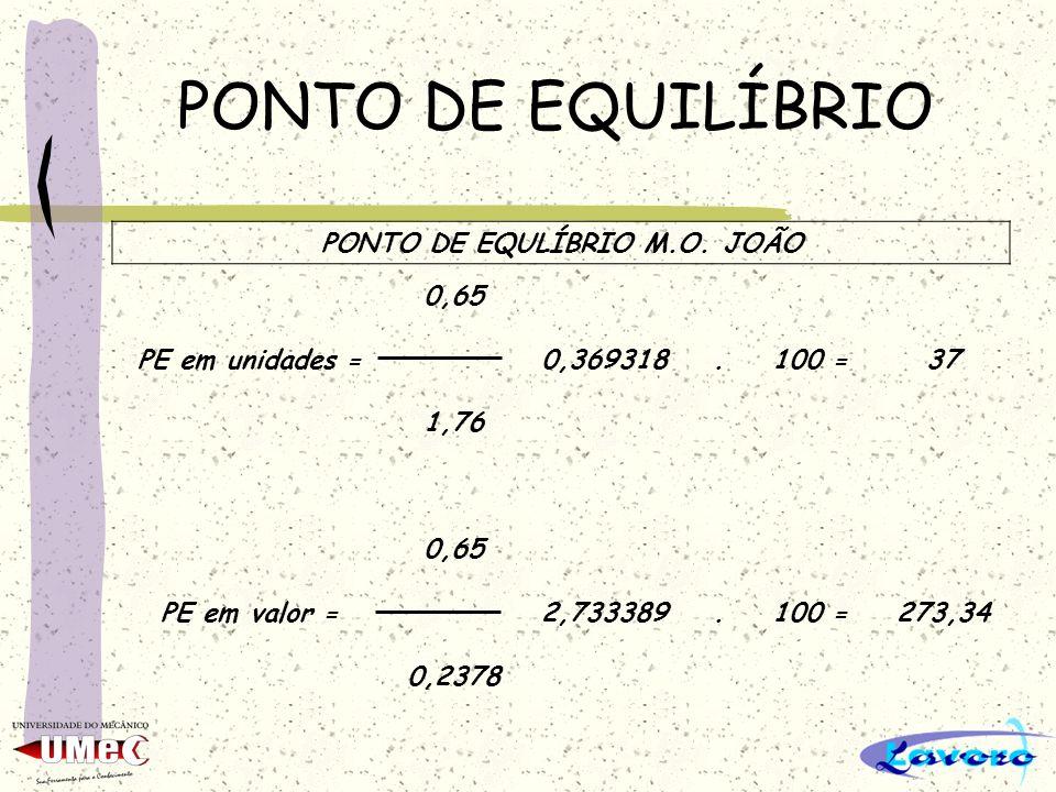 PONTO DE EQUILÍBRIO PONTO DE EQULÍBRIO M.O. JOÃO 0,65 PE em unidades =0,369318.100 =37 1,76 0,65 PE em valor =2,733389.100 =273,34 0,2378