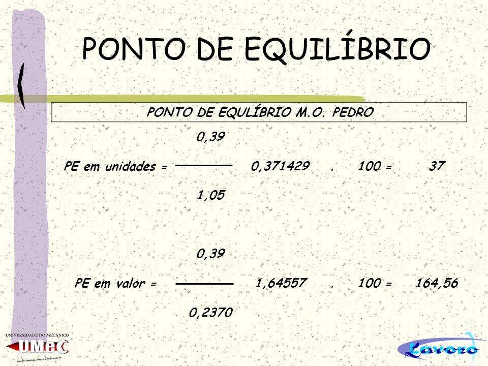 PONTO DE EQUILÍBRIO PONTO DE EQULÍBRIO M.O. PEDRO 0,39 PE em unidades =0,371429.100 =37 1,05 0,39 PE em valor =1,64557.100 =164,56 0,2370