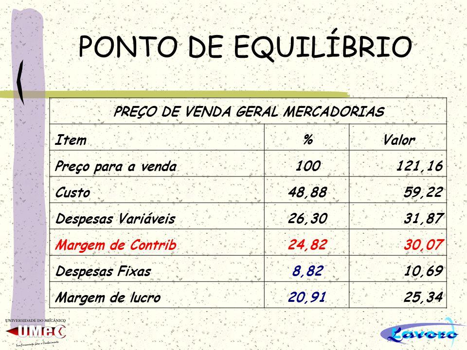 PONTO DE EQUILÍBRIO PREÇO DE VENDA GERAL MERCADORIAS Item%Valor Preço para a venda100121,16 Custo48,8859,22 Despesas Variáveis26,3031,87 Margem de Con