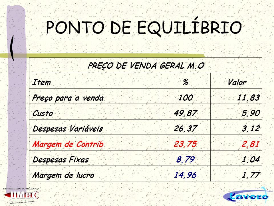 PONTO DE EQUILÍBRIO PREÇO DE VENDA GERAL M.O Item%Valor Preço para a venda10011,83 Custo49,875,90 Despesas Variáveis26,373,12 Margem de Contrib23,752,