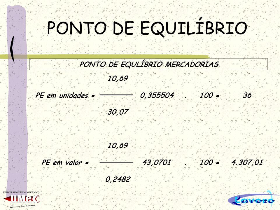 PONTO DE EQUILÍBRIO PONTO DE EQULÍBRIO MERCADORIAS 10,69 PE em unidades =0,355504.100 =36 30,07 10,69 PE em valor =43,0701.100 =4.307,01 0,2482