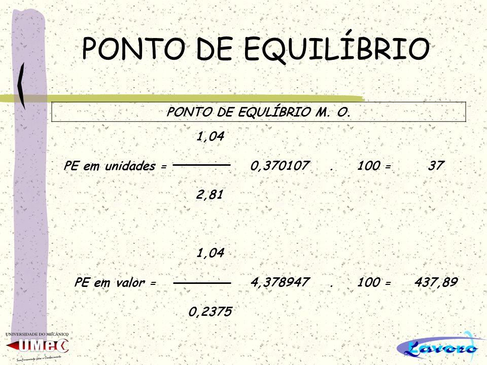 PONTO DE EQUILÍBRIO PONTO DE EQULÍBRIO M. O. 1,04 PE em unidades =0,370107.100 =37 2,81 1,04 PE em valor =4,378947.100 =437,89 0,2375