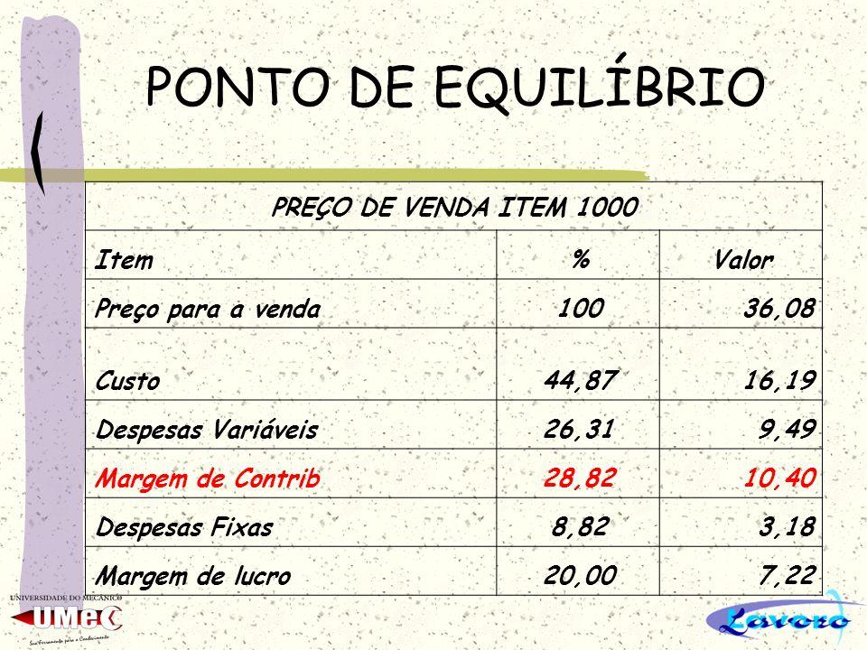 PONTO DE EQUILÍBRIO PREÇO DE VENDA ITEM 1000 Item%Valor Preço para a venda10036,08 Custo44,8716,19 Despesas Variáveis26,319,49 Margem de Contrib28,821