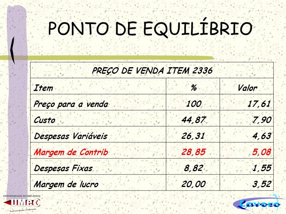 PONTO DE EQUILÍBRIO PREÇO DE VENDA ITEM 2336 Item%Valor Preço para a venda10017,61 Custo44,877,90 Despesas Variáveis26,314,63 Margem de Contrib28,855,