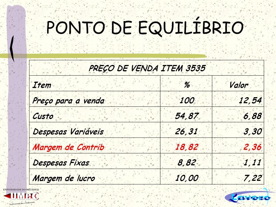 PONTO DE EQUILÍBRIO PREÇO DE VENDA ITEM 3535 Item%Valor Preço para a venda10012,54 Custo54,876,88 Despesas Variáveis26,313,30 Margem de Contrib18,822,