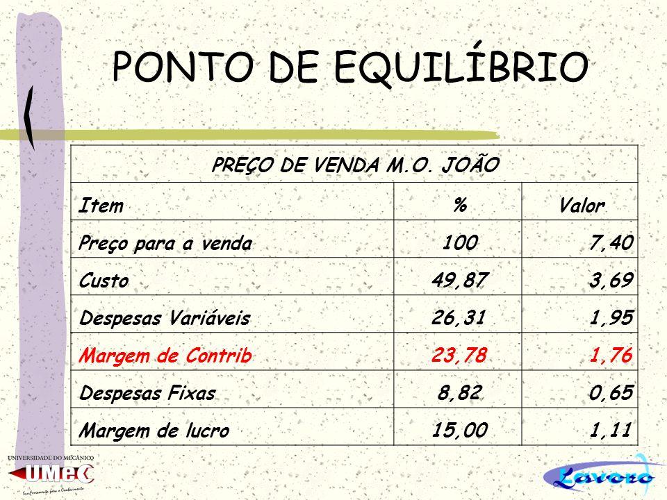 PONTO DE EQUILÍBRIO PREÇO DE VENDA M.O. JOÃO Item%Valor Preço para a venda1007,40 Custo49,873,69 Despesas Variáveis26,311,95 Margem de Contrib23,781,7