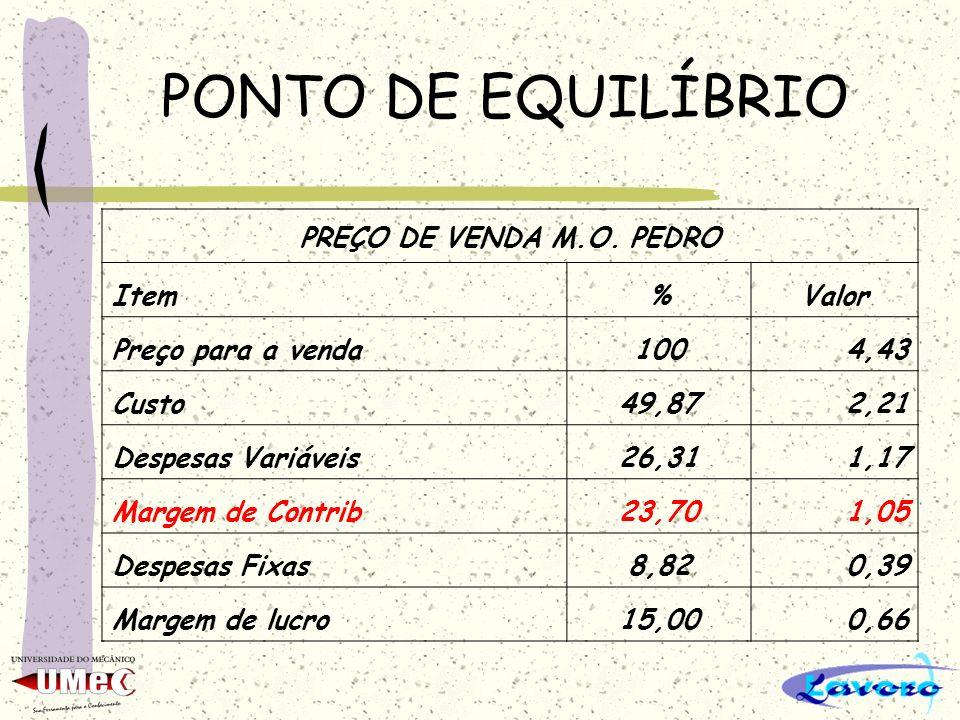 PONTO DE EQUILÍBRIO PREÇO DE VENDA M.O. PEDRO Item%Valor Preço para a venda1004,43 Custo49,872,21 Despesas Variáveis26,311,17 Margem de Contrib23,701,