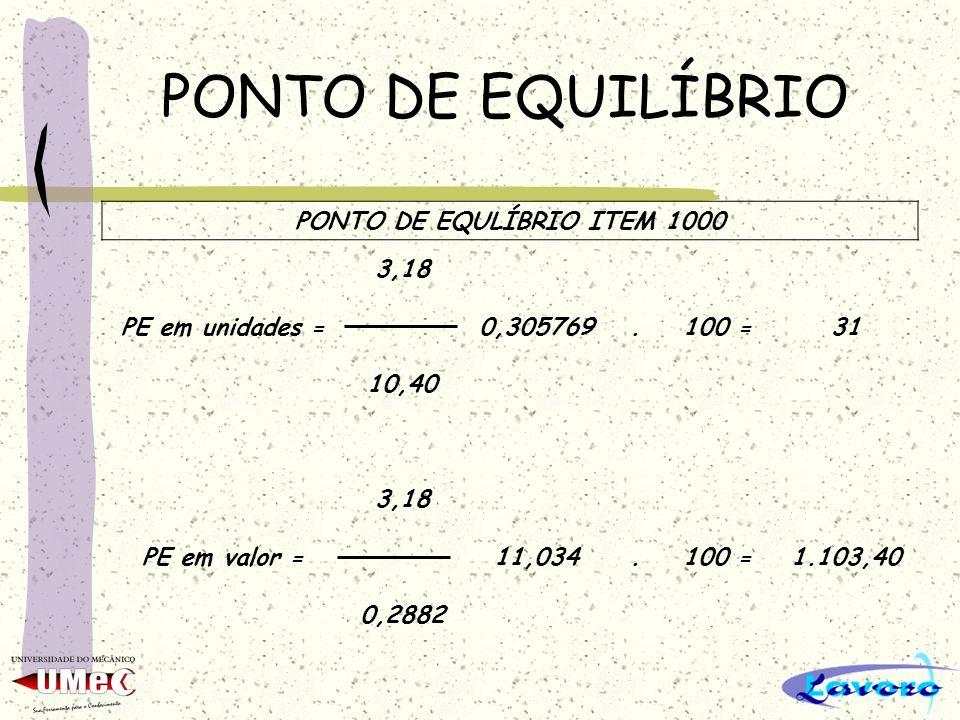 PONTO DE EQUILÍBRIO PONTO DE EQULÍBRIO ITEM 1000 3,18 PE em unidades =0,305769.100 =31 10,40 3,18 PE em valor =11,034.100 =1.103,40 0,2882