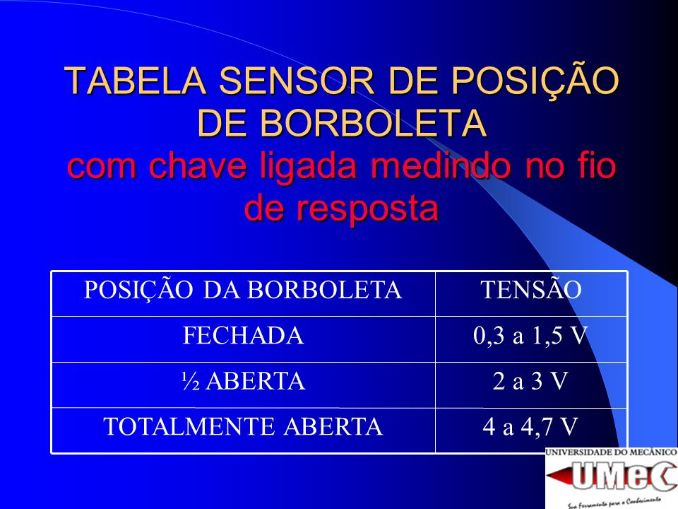 TABELA SENSOR DE POSIÇÃO DE BORBOLETA com chave ligada medindo no fio de resposta 4 a 4,7 VTOTALMENTE ABERTA 2 a 3 V½ ABERTA 0,3 a 1,5 VFECHADA TENSÃOPOSIÇÃO DA BORBOLETA