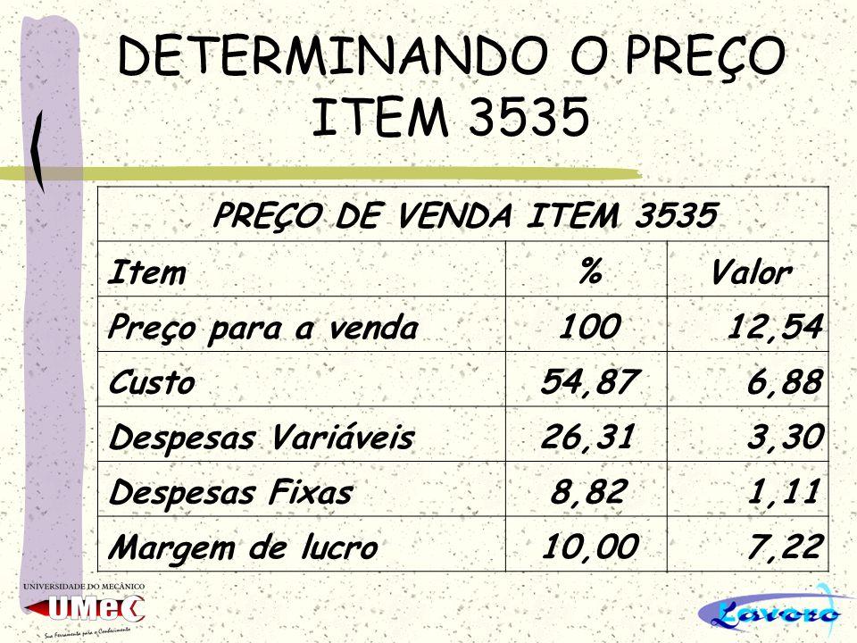 DETERMINANDO O PREÇO ITEM 3535 PREÇO DE VENDA ITEM 3535 Item%Valor Preço para a venda10012,54 Custo54,876,88 Despesas Variáveis26,313,30 Despesas Fixa