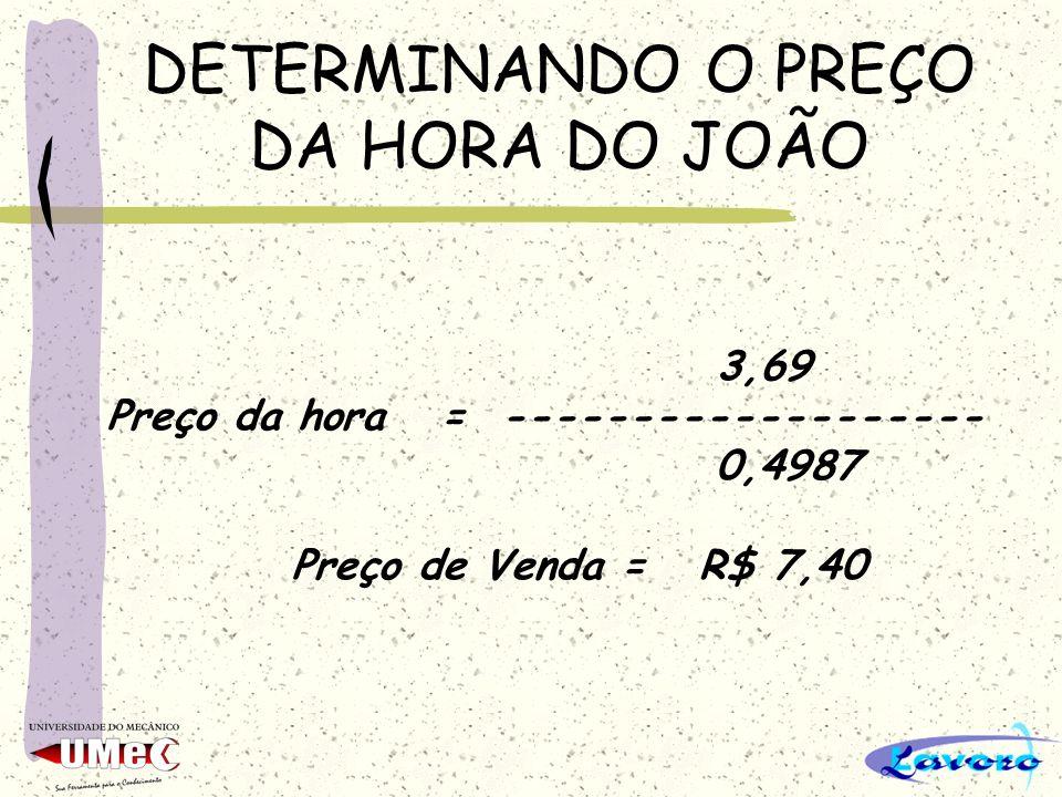 DETERMINANDO O PREÇO DA HORA DO JOÃO 3,69 Preço da hora = ------------------- 0,4987 Preço de Venda = R$ 7,40