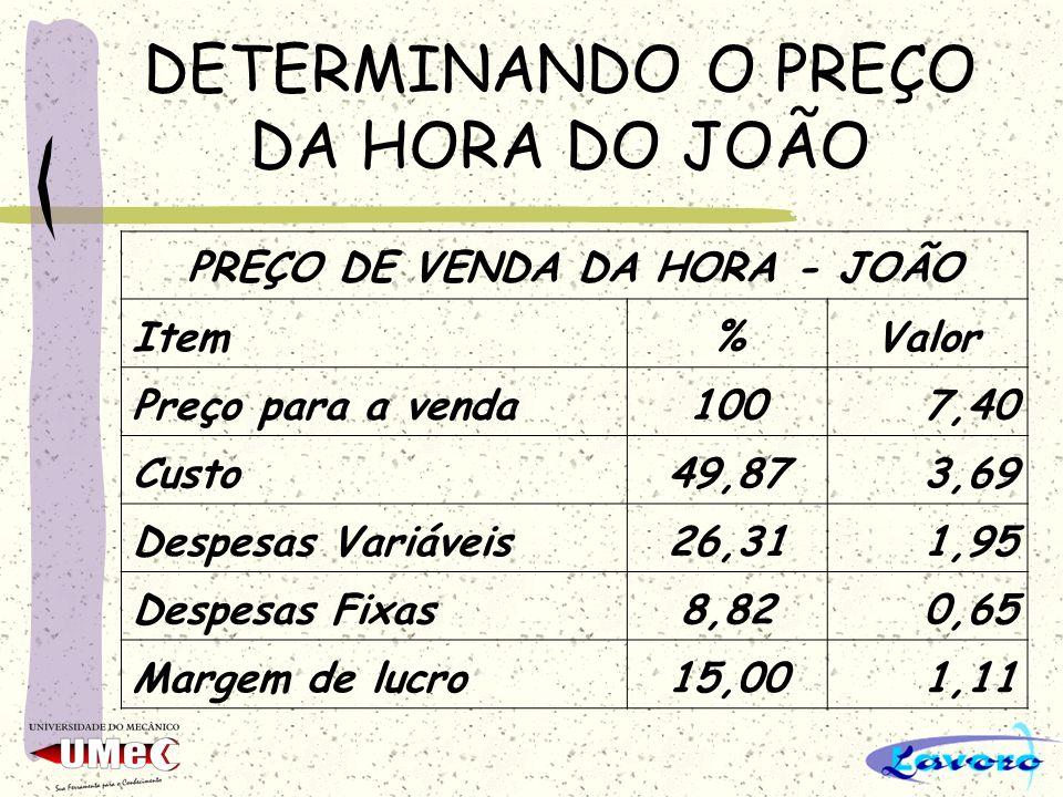 DETERMINANDO O PREÇO DA HORA DO JOÃO PREÇO DE VENDA DA HORA - JOÃO Item%Valor Preço para a venda1007,40 Custo49,873,69 Despesas Variáveis26,311,95 Des