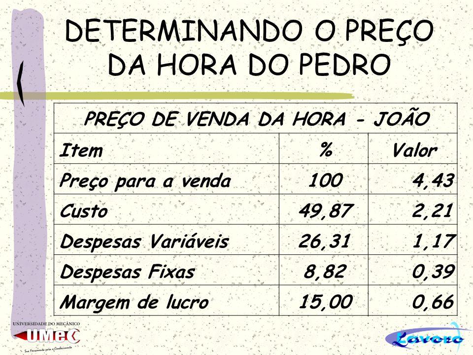 DETERMINANDO O PREÇO DA HORA DO PEDRO PREÇO DE VENDA DA HORA - JOÃO Item%Valor Preço para a venda1004,43 Custo49,872,21 Despesas Variáveis26,311,17 De