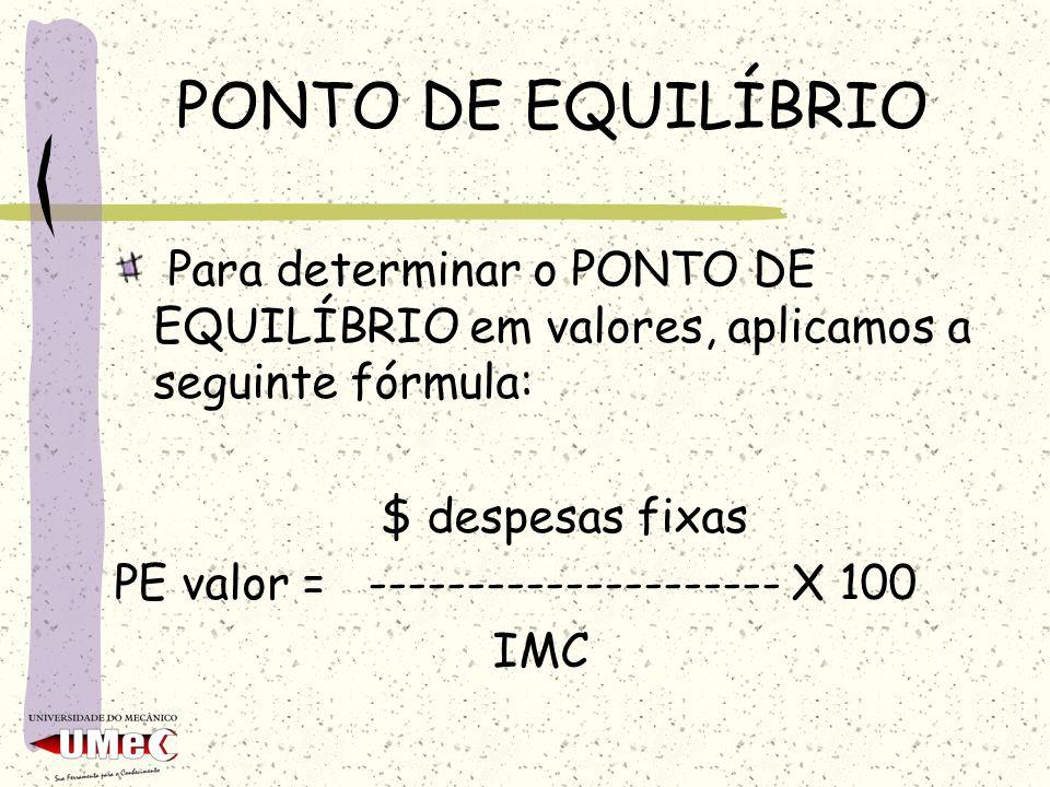 PONTO DE EQUILÍBRIO Para determinar o PONTO DE EQUILÍBRIO em valores, aplicamos a seguinte fórmula: $ despesas fixas PE valor = ---------------------