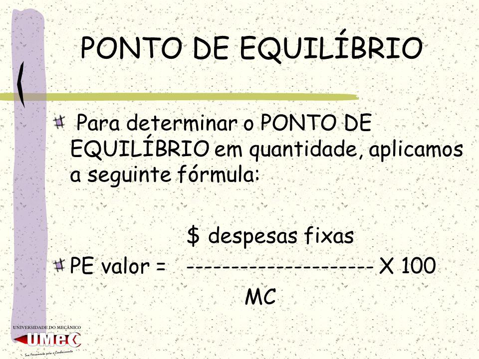 PONTO DE EQUILÍBRIO Para determinar o PONTO DE EQUILÍBRIO em quantidade, aplicamos a seguinte fórmula: $ despesas fixas PE valor = -------------------