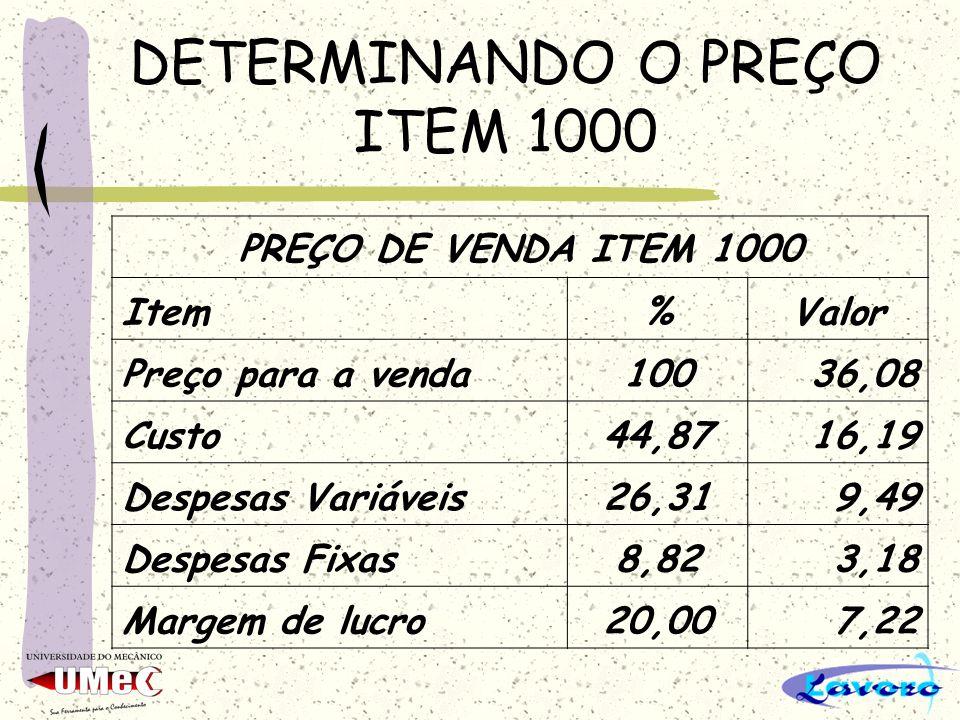 DETERMINANDO O PREÇO ITEM 1000 PREÇO DE VENDA ITEM 1000 Item%Valor Preço para a venda10036,08 Custo44,8716,19 Despesas Variáveis26,319,49 Despesas Fix