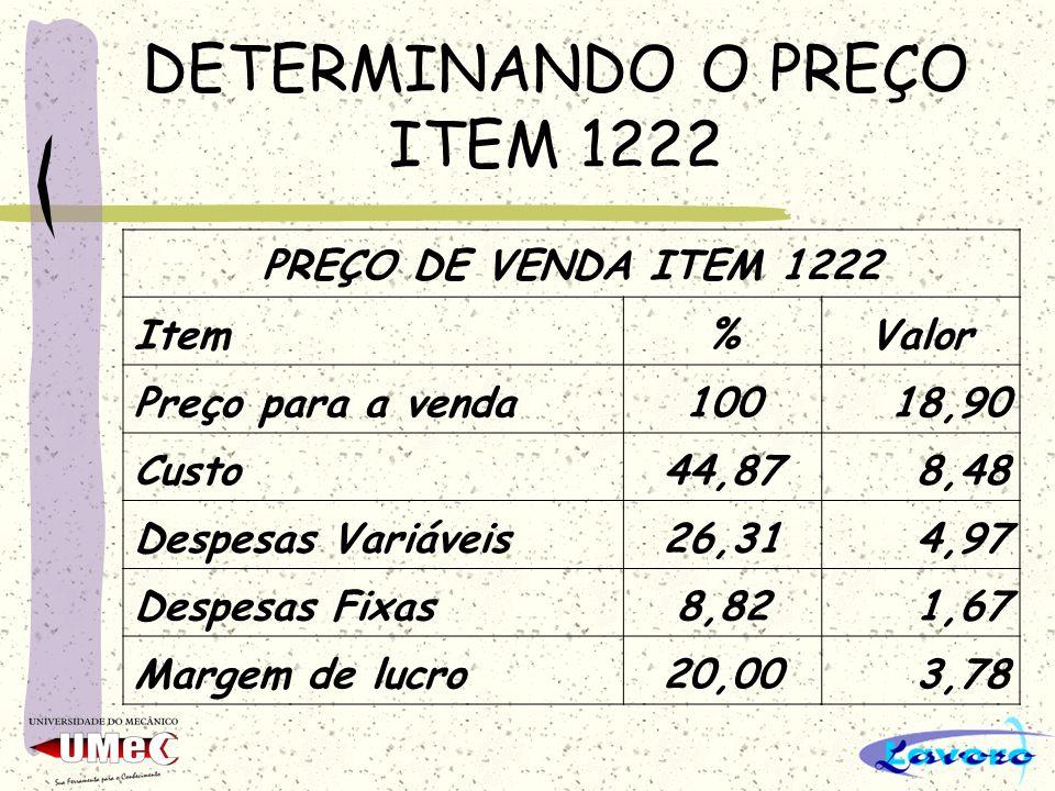 DETERMINANDO O PREÇO ITEM 1222 PREÇO DE VENDA ITEM 1222 Item%Valor Preço para a venda10018,90 Custo44,878,48 Despesas Variáveis26,314,97 Despesas Fixa