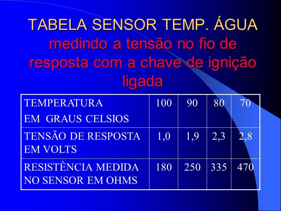 TABELA SENSOR TEMP. ÁGUA medindo a tensão no fio de resposta com a chave de ignição ligada TEMPERATURA EM GRAUS CELSIOS 100908070 TENSÃO DE RESPOSTA E