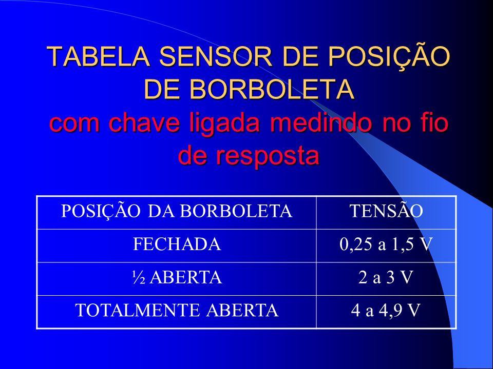 TABELA SENSOR DE POSIÇÃO DE BORBOLETA com chave ligada medindo no fio de resposta POSIÇÃO DA BORBOLETATENSÃO FECHADA0,25 a 1,5 V ½ ABERTA2 a 3 V TOTAL