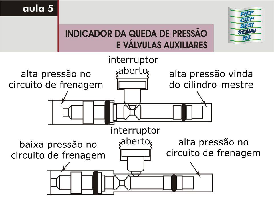 alta pressão no circuito de frenagem alta pressão vinda do cilindro-mestre interruptor aberto baixa pressão no circuito de frenagem interruptor aberto