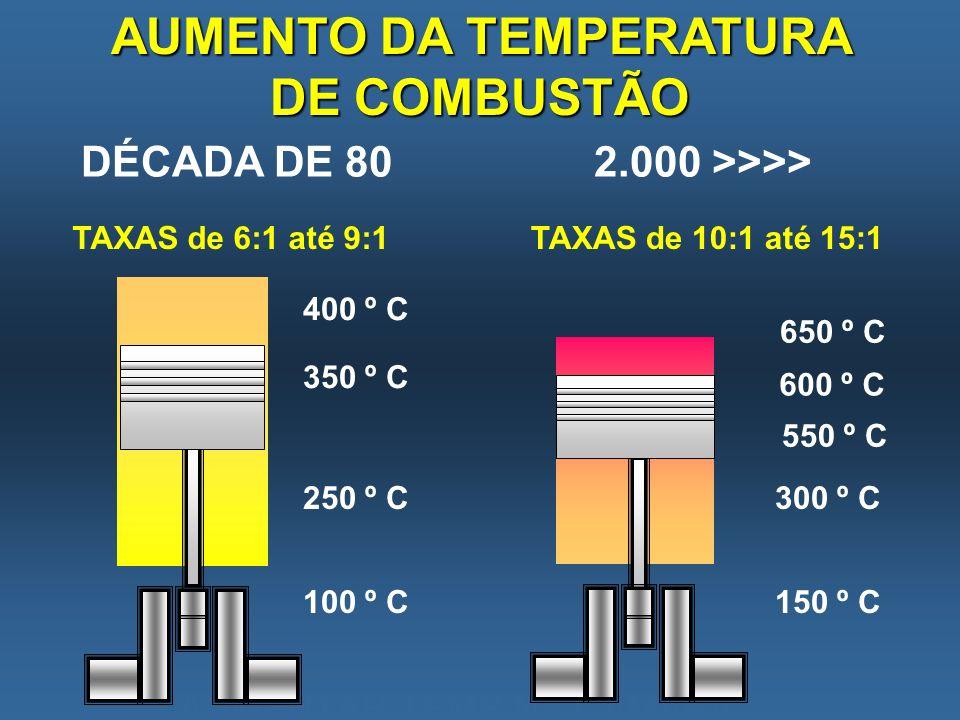 AUMENTAR TEMP NA CAMARA DÉCADA DE 80 400 º C 350 º C 250 º C 100 º C 2.000 >>>> 650 º C 550 º C 300 º C 150 º C AUMENTO DA TEMPERATURA DE COMBUSTÃO 60