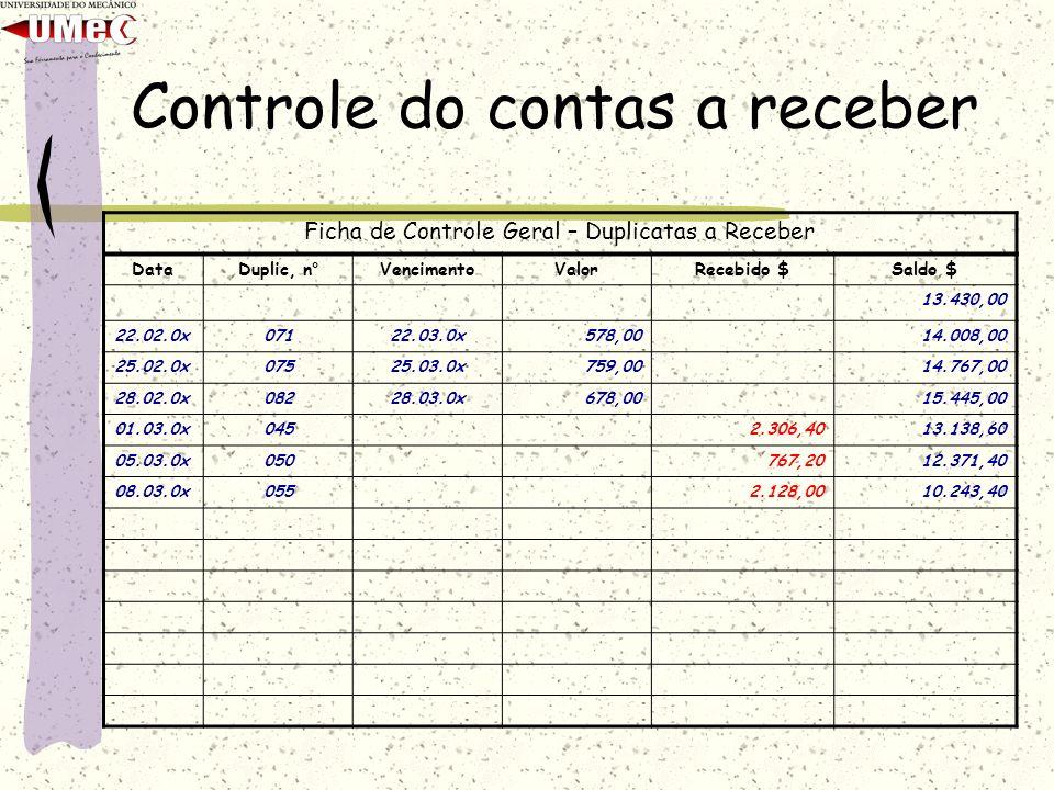 Controle do contas a receber Ficha de Controle Geral – Duplicatas a Receber DataDuplic, n ° VencimentoValorRecebido $Saldo $ 13.430,00 22.02.0x07122.0
