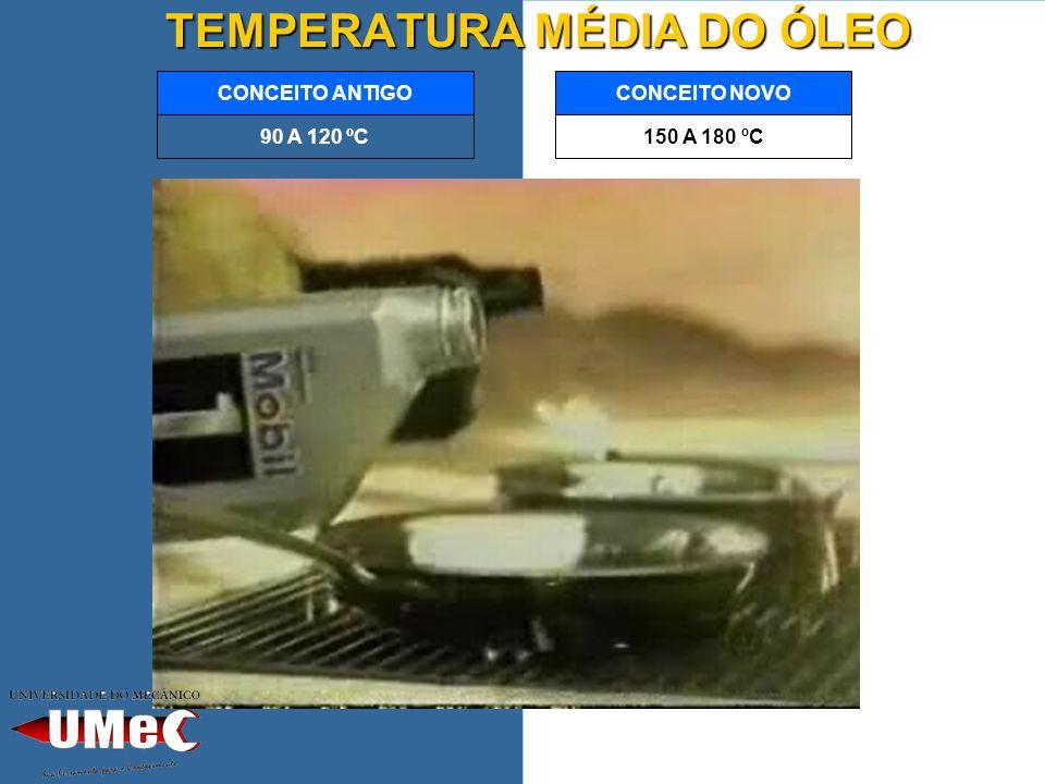TEMPERATURA MÉDIA DO ÓLEO 150 A 180 ºC CONCEITO NOVO 90 A 120 ºC CONCEITO ANTIGO