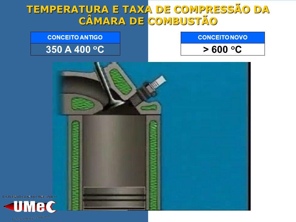 TEMPERATURA E TAXA DE COMPRESSÃO DA CÂMARA DE COMBUSTÃO > 600 o C CONCEITO NOVO 350 A 400 o C CONCEITO ANTIGO