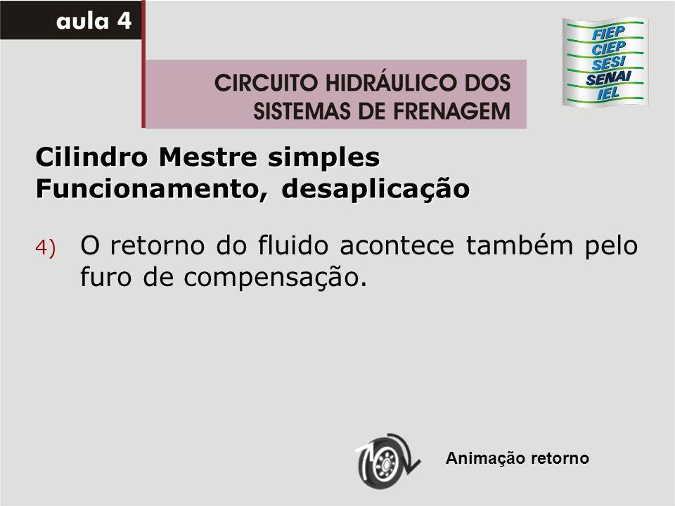 4) O retorno do fluido acontece também pelo furo de compensação. Animação retorno Cilindro Mestre simples Funcionamento, desaplicação