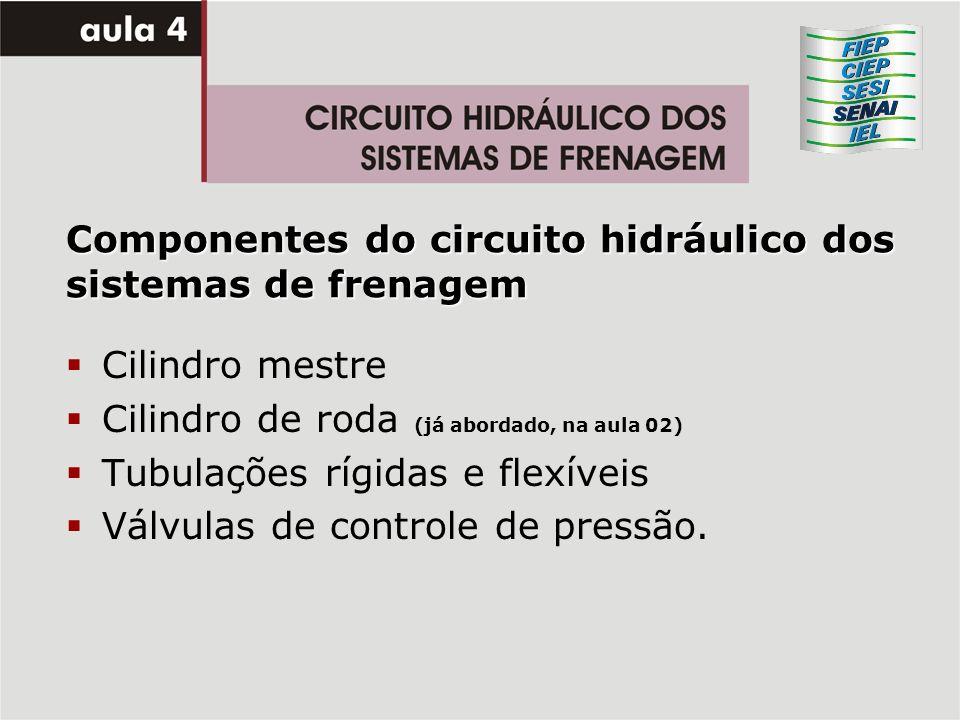 Componentes do circuito hidráulico dos sistemas de frenagem Cilindro mestre Cilindro de roda (já abordado, na aula 02) Tubulações rígidas e flexíveis