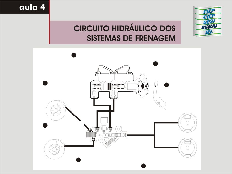 Cilindro mestre duplo Cilindro mestre duplo Função: atuar de forma independente em cada circuito dos freios do veículo Construção: Ferro fundido, com êmbolos internos como se fossem dois cilindros mestres simples montados em série.