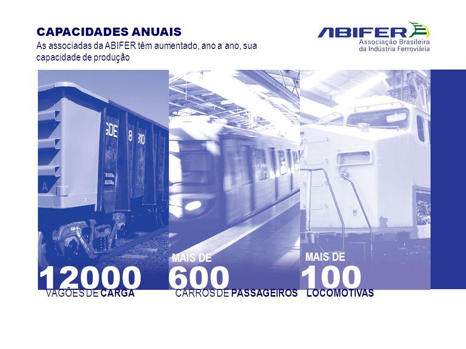 12000 VAGÕES DE CARGA 600 CARROS DE PASSAGEIROS 100 LOCOMOTIVAS CAPACIDADES ANUAIS As associadas da ABIFER têm aumentado, ano a ano, sua capacidade de
